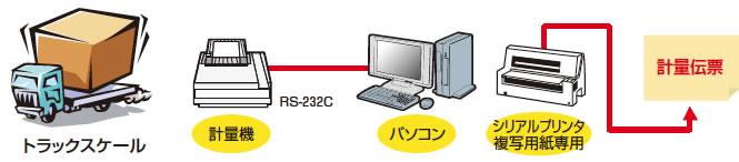 計量機器とパソコンの接続