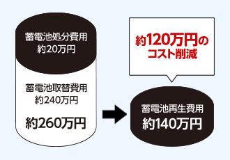 特許技術の再生システムで大幅にコストを圧縮が可能に