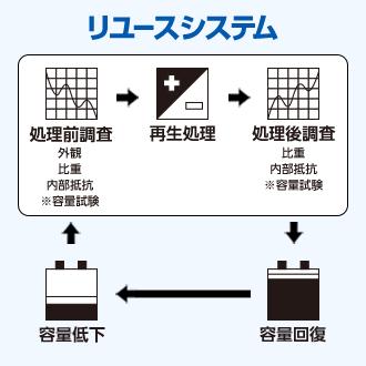 劣化したバッテリーを再生し、再利用可能な状態まで回復させる日本初の特許技術