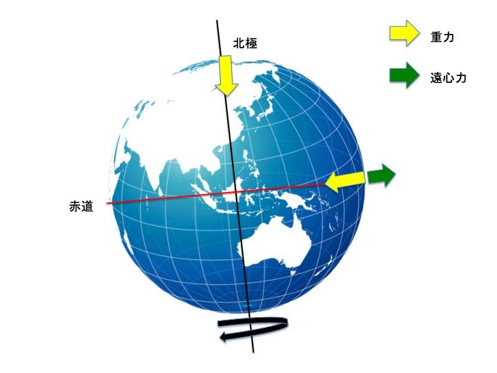 重力加速度の解説図