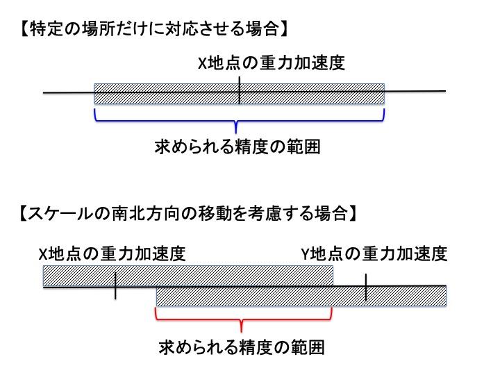 重力補正の解説図