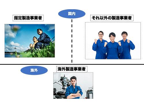 製造事業者の種類