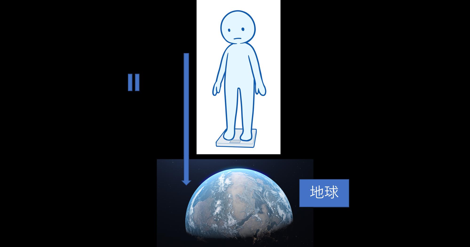 地球での体重測定